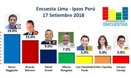 [Perú] Encuesta Ipsos: Renzo Reggiardo lidera la intención de voto a la Alcaldía de Lima a casi dos semana de las elecciones