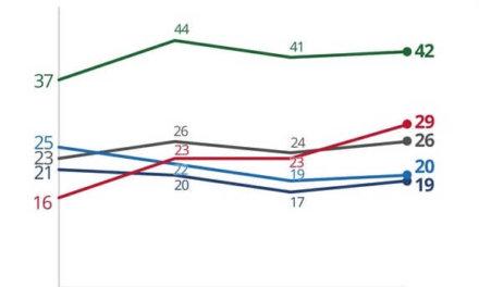 [Brasil] Último estudio de la firma Ibope: Bolsonaro, 28%; Haddad, 19%; Ciro, el 11%; Alckmin, el 7%; Marina, el 6%