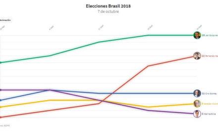 [Brasil] Ibope: «Solo Haddad sube en preferencia electoral»