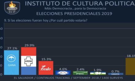 [El Salvador] Nueva encuesta del ICP revela cercanía electoral entre Calleja y Bukele