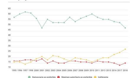 Latinobarómetro: el respaldo a la democracia está en su momento más bajo desde 2001