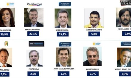 Según encuesta publicada por Radio Mitre, Cristina Fernández tendría una leve ventaja sobre Macri en el conurbano