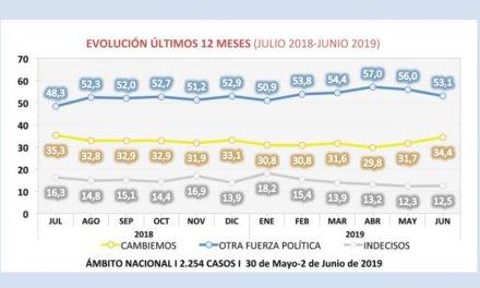 (Argentina) Dos relevamientos muestran que la imagen del presidente «rebotó» gracias a la leve mejoría en la situación económica.