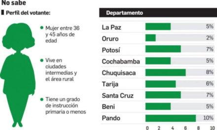 (Bolivia) 55% de las personas que piensan votar blanco o nulo y el 64% de las que no han saben por quién votar, son mujeres