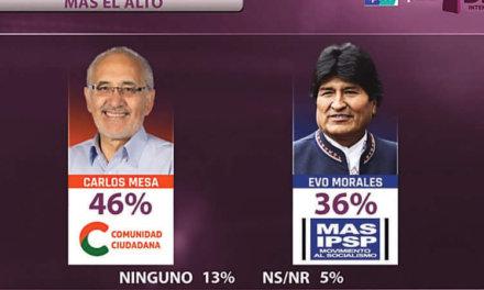 (Bolivia) Ipsos: Habría segunda vuelta y Mesa ganaría a Evo por 10 puntos
