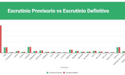 PASO 2019: El provisorio se publicó en tiempo récord y la diferencia con el definitivo fue menos del 1 %