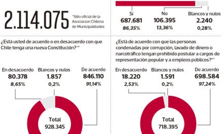 (Chile) Más de 2,1 millones de chilenos votaron en una consulta no vinculante donde se impuso el deseo de una nueva Constitución y la obligatoriedad del voto