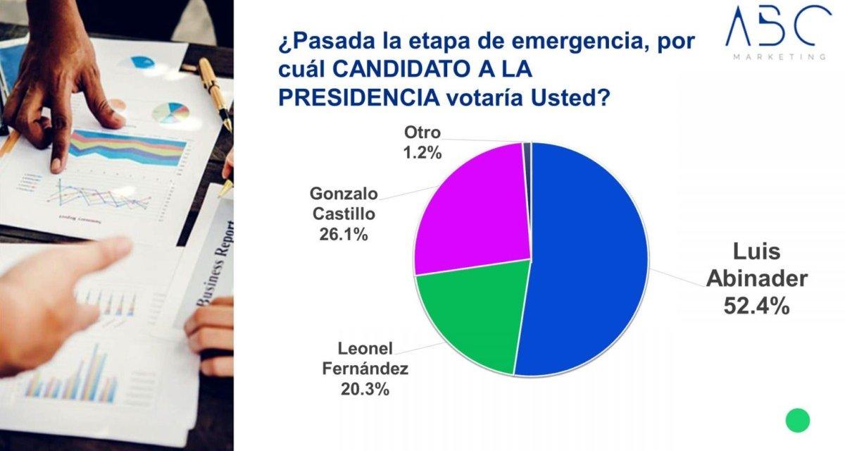 (República Dominicana) ABC Marketing: 52.4% votaría por Luis Abinader, el 26.1%% por Gonzalo Castillo y el 20.3% por Leonel Fernández