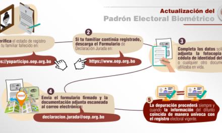 (Bolivia) TSE: La depuración de fallecidos del Padrón Electoral se realizará hasta el 27 de julio