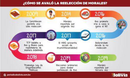 (Bolivia) CIDH Y OEA coinciden en que reelección indefinida implica un riesgo para la democracia