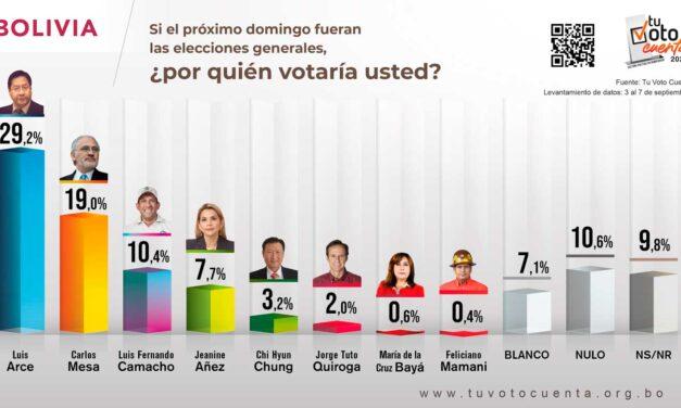 (Bolivia) Encuesta Tu Voto Cuenta: Arce tiene un 29%, con una ventaja de 10 puntos sobre Carlos Mesa. Luis Fernando Camacho está en tercer lugar con 10% y Jeanine Añez aparece en el cuarto con 7,7%